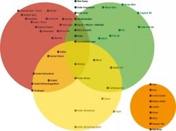 biersensorik chart