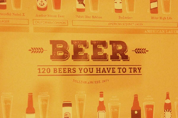 Follygraph Beer Poster